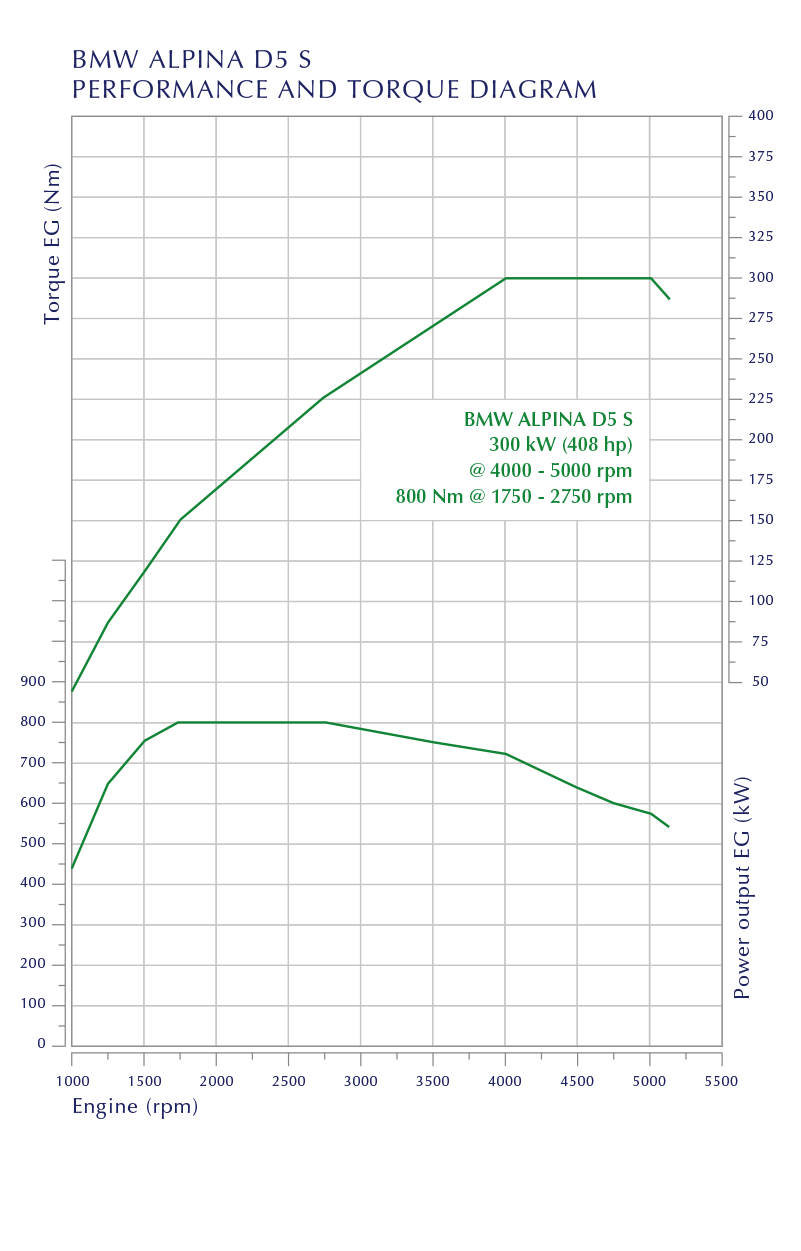 Performance and Torque Diagram D5 S